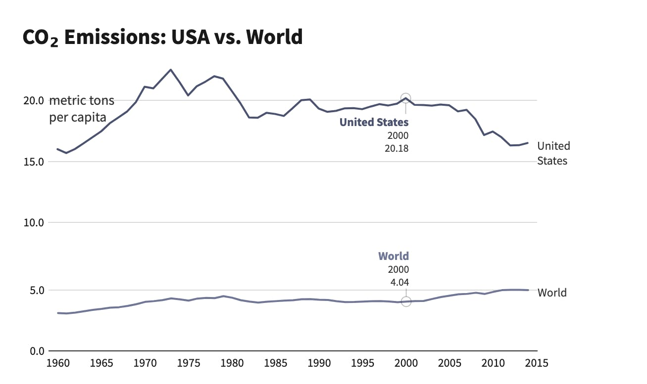 CO2 emissions: USA vs World