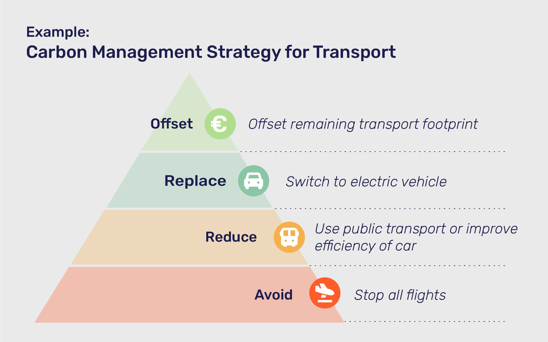 transport carbon footprint management strategy