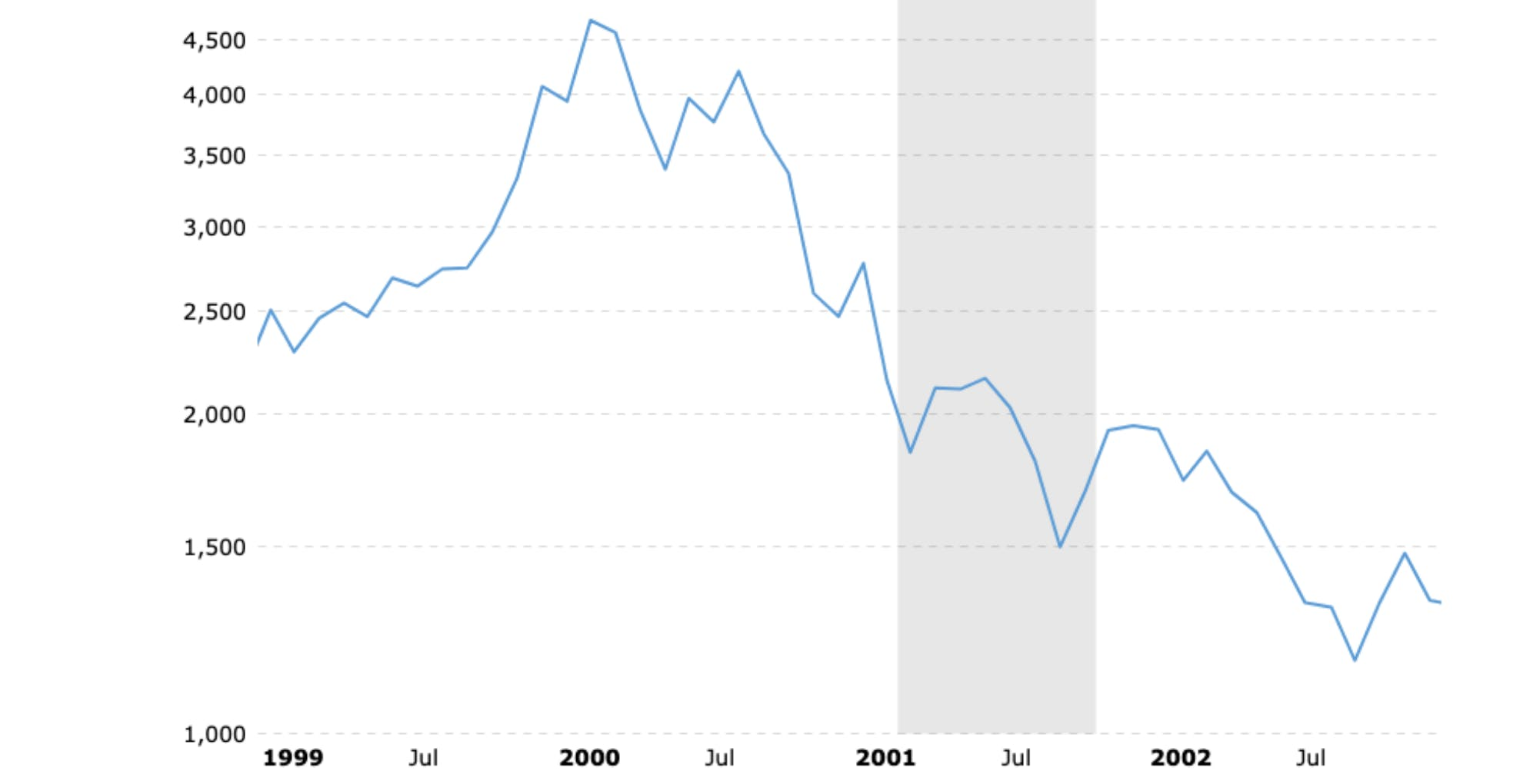 Nasdaq's descent & the consequences of the dot-com bubble