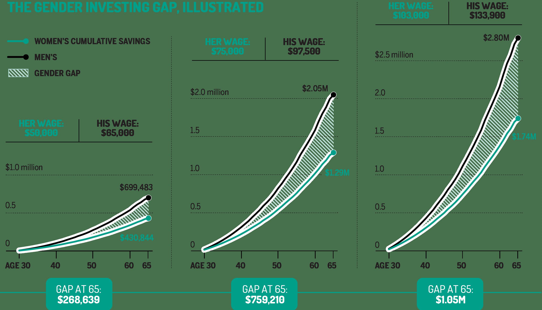 Gender investing gap