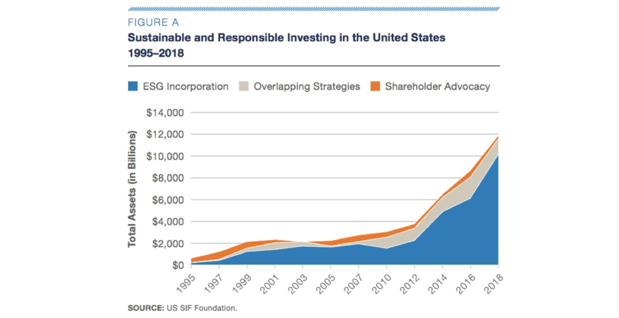 ESG investment growth