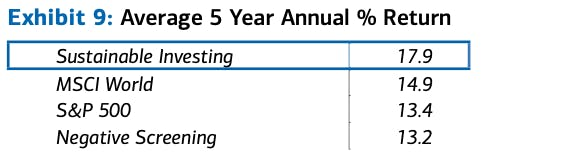 Impact investing outperforms MSCI World, S&P 500, and Negative Screening Investing