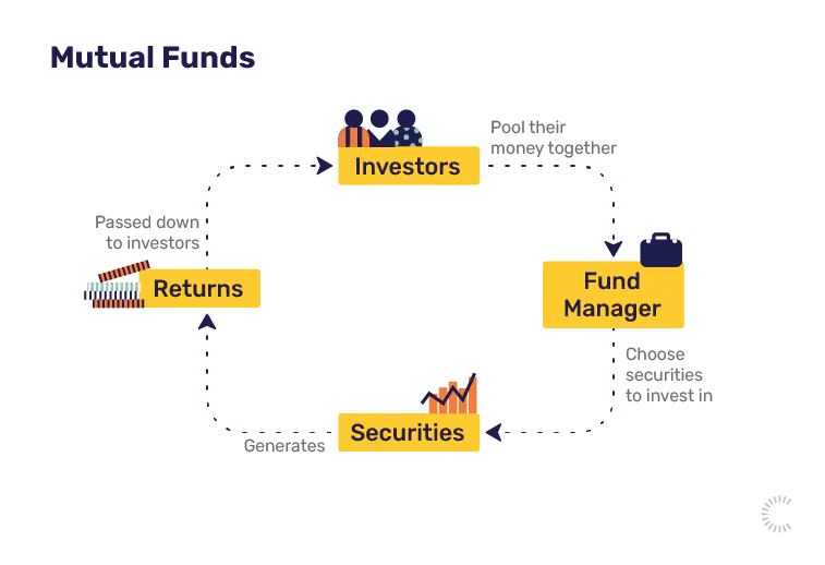 Investing terms: mutual funds