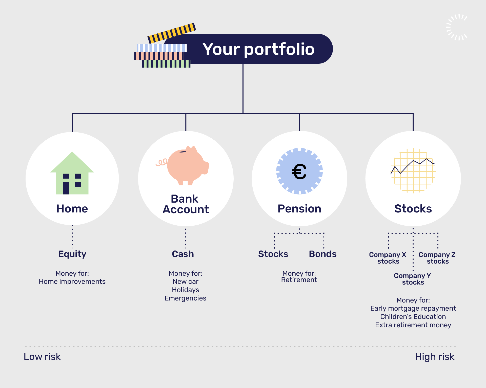 an ideal financial portfolio when investing in stocks