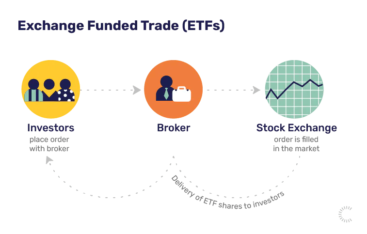 Investing terms: explaining ETFs and more