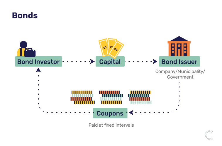 Investment terms: bonds