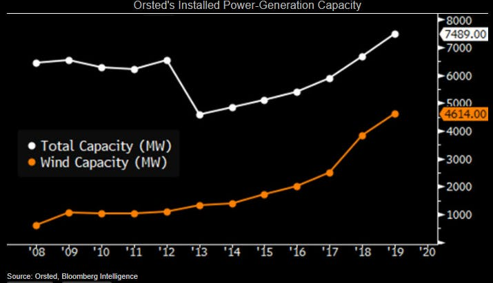 Orsted's installed power generation capacity