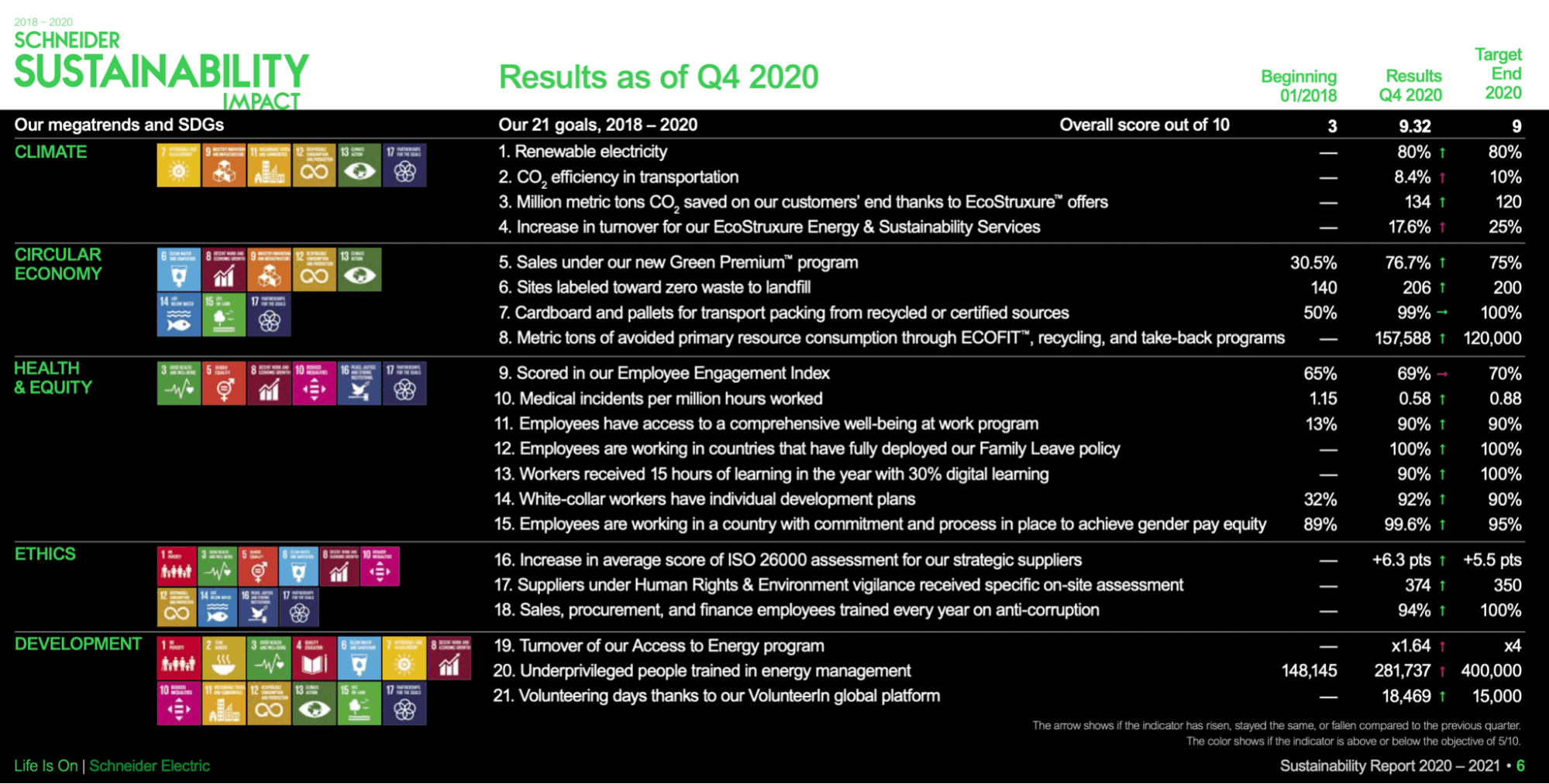 Results 2018-2020 (as of Q4 2020). Source: Schneider Electric
