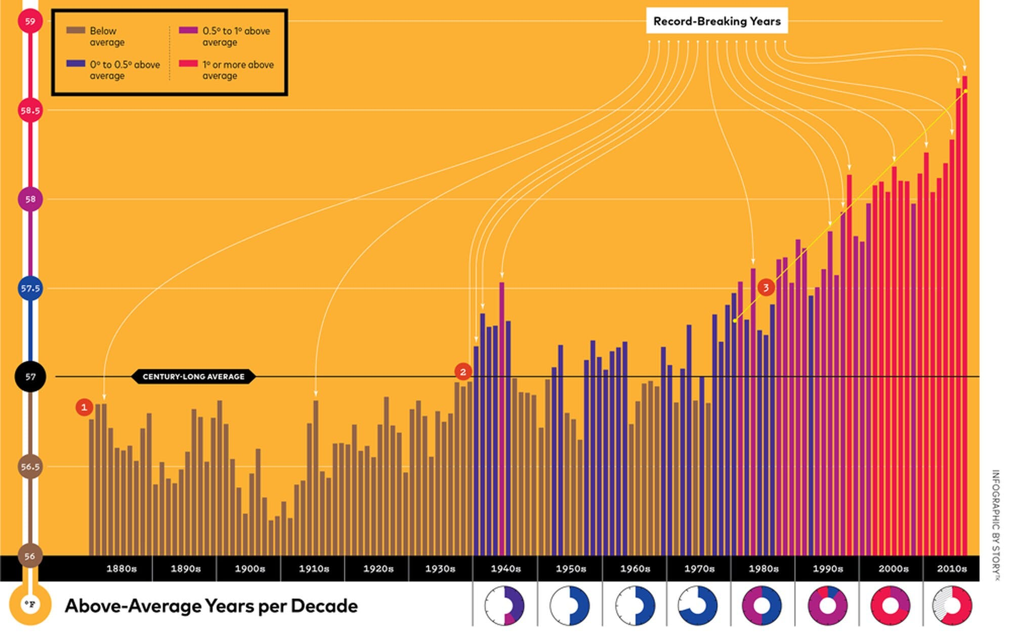 The planet is rapidly heating up, 20 warmest years of record have occurred since 2001.