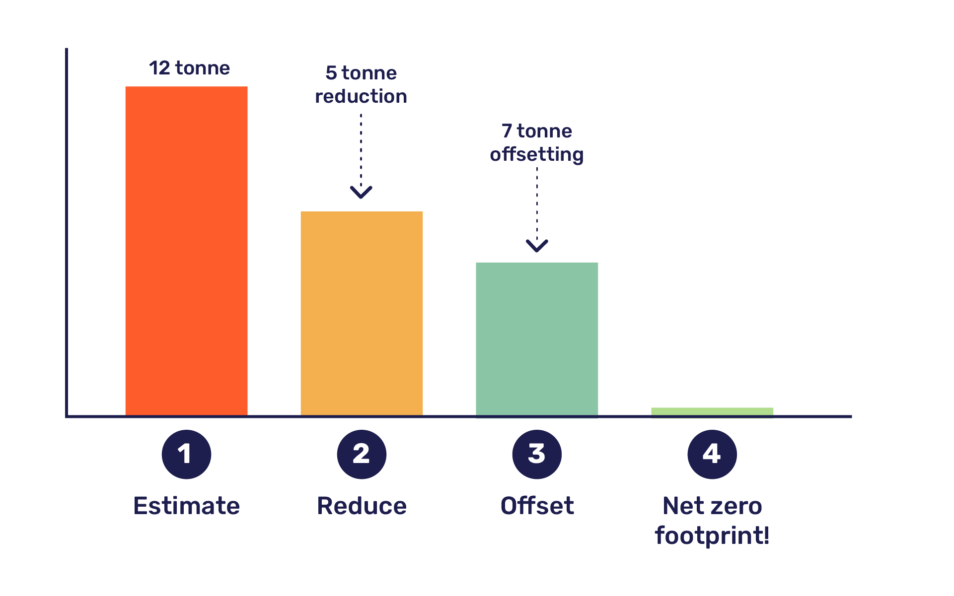 4 steps to reducing carbon footprint