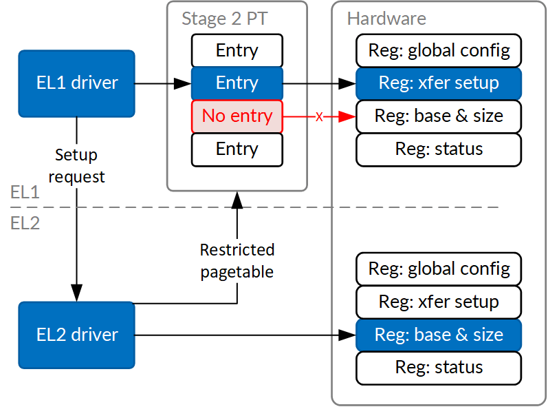 Fig 5: Example DMA device that can be secured from EL2