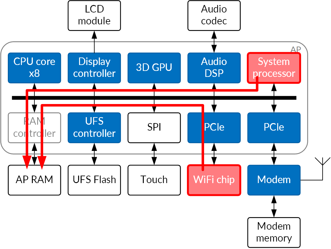 Fig 3: Attack paths in a modern smartphone (PCIe, compromised coprocessor)