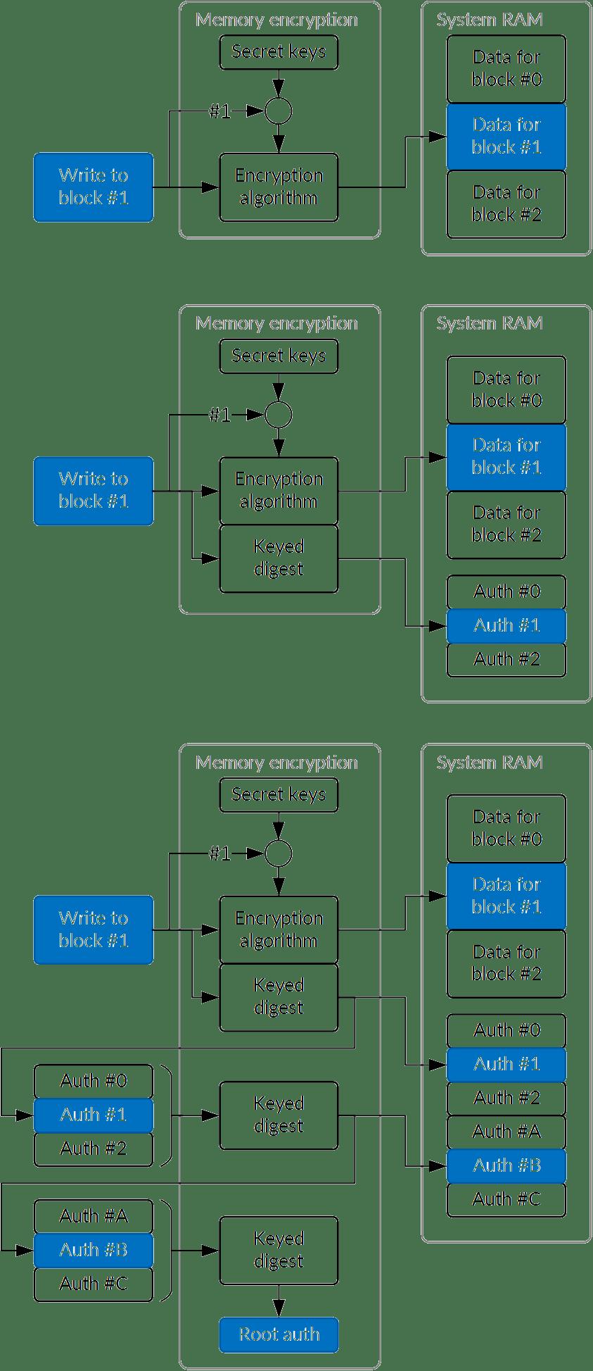 Fig 11: The three memory encryption models