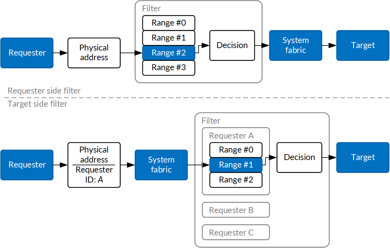 Fig 8: Address filters on requester side and target side