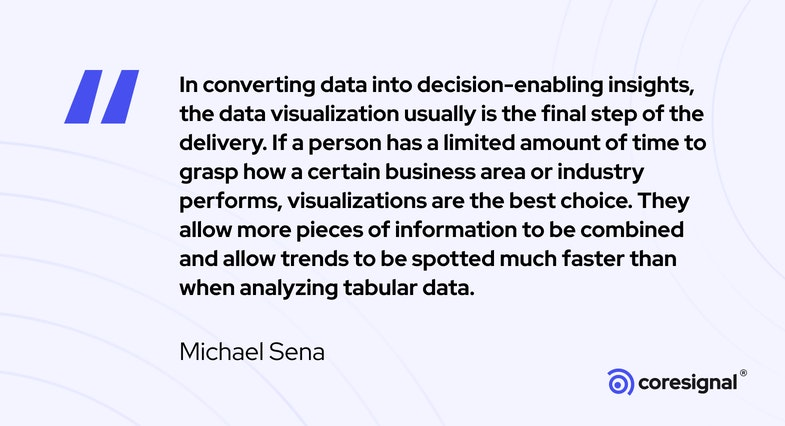 Data visualization quote by Michael Sena