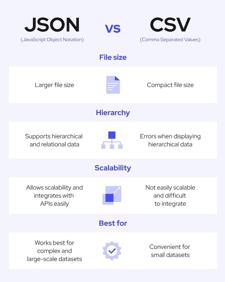 JSON vs. CSV differences