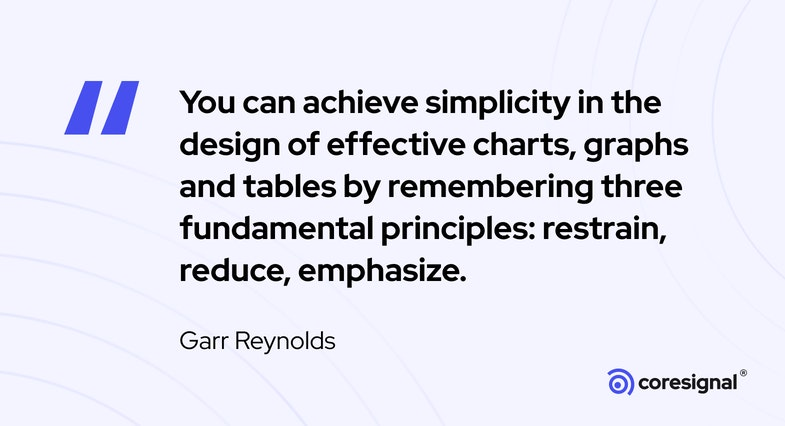 Data visualiazation quote by Garr Reynolds
