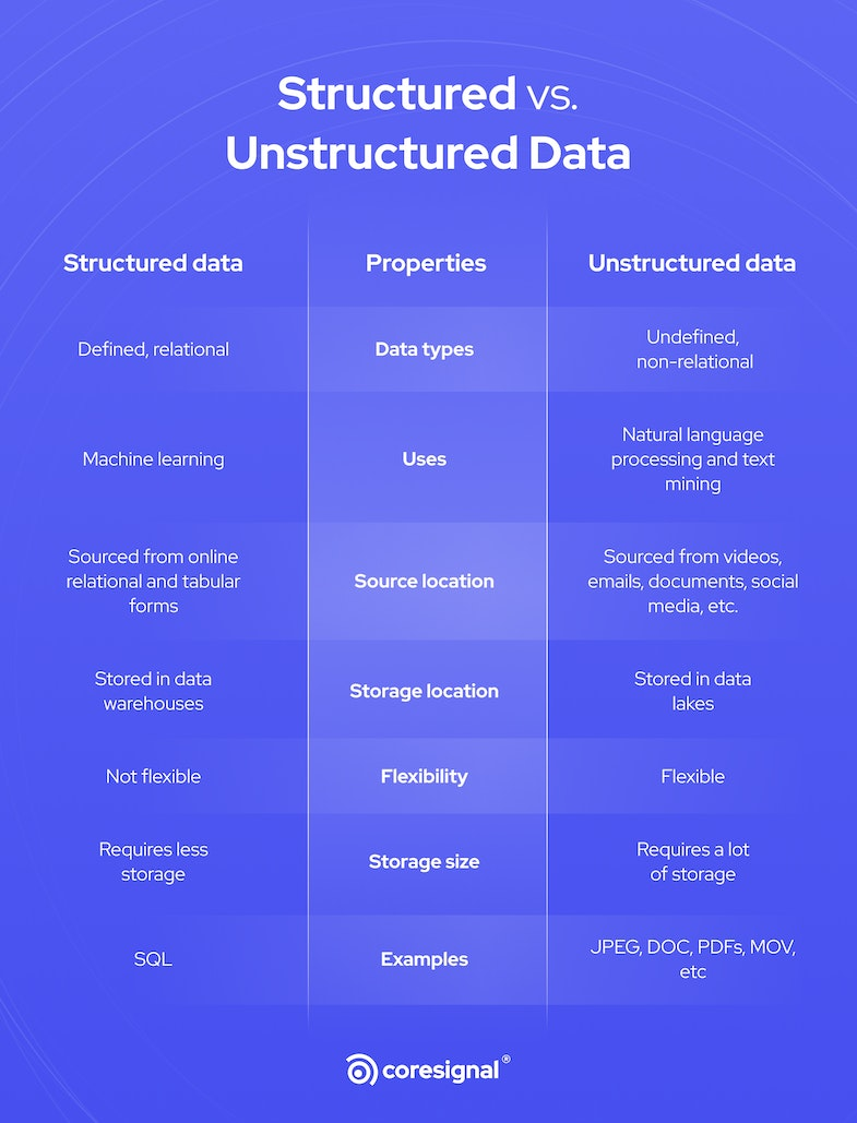 Structured vs. Unstructured data infographic