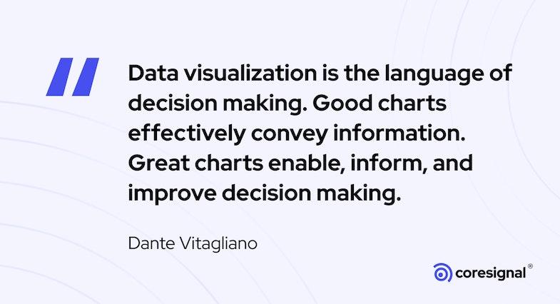 Data visualiaztion quote by Dante Vitagliano