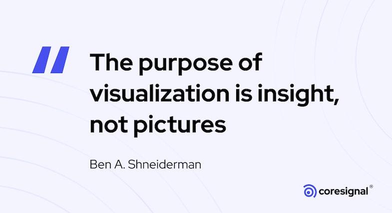 Data visualization quote by Ben A. Shneiderman