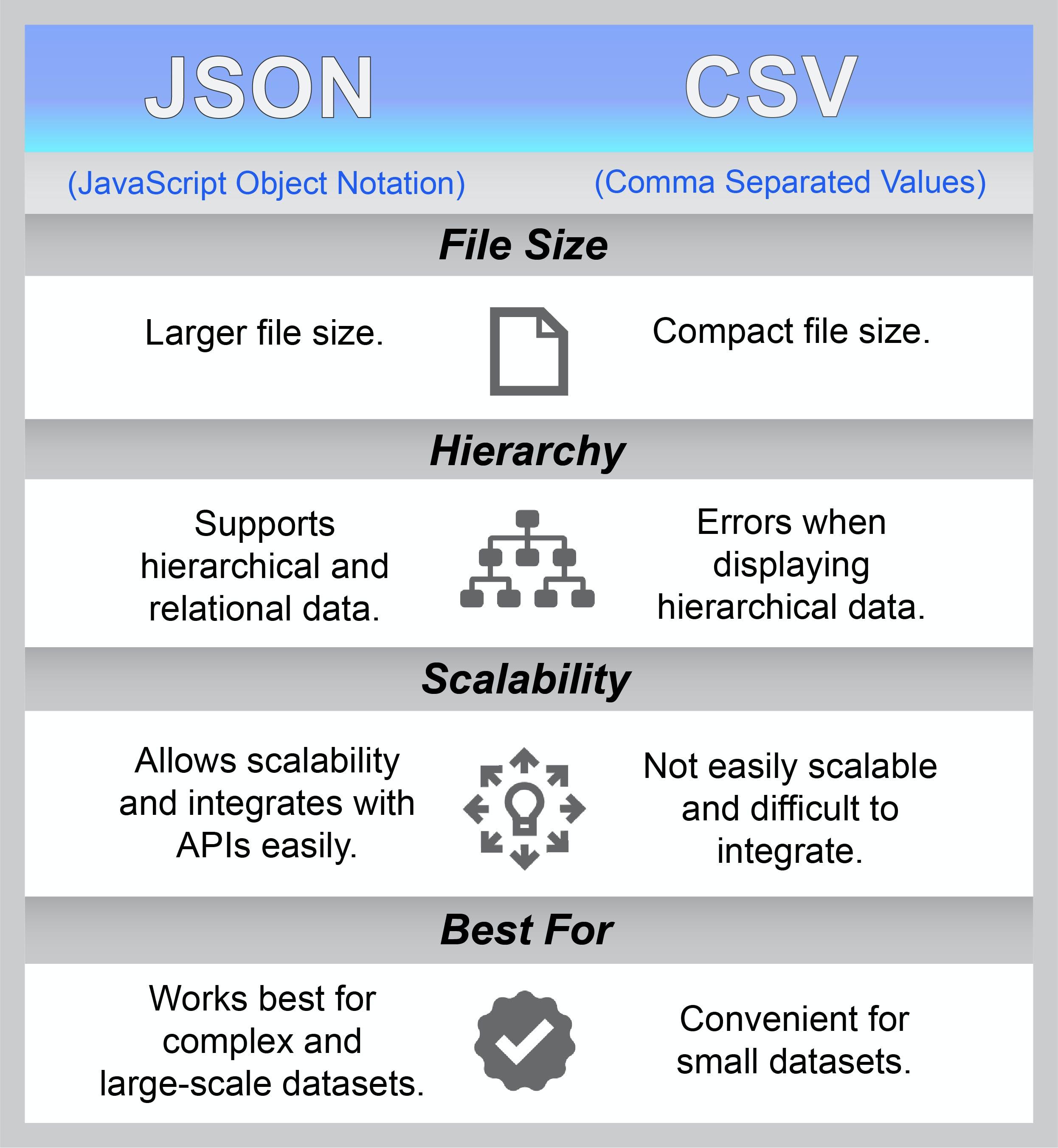 JSON versus CSV comparison chart