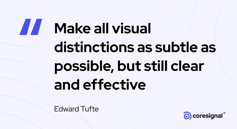 Data visualization quote by Edward Tufte