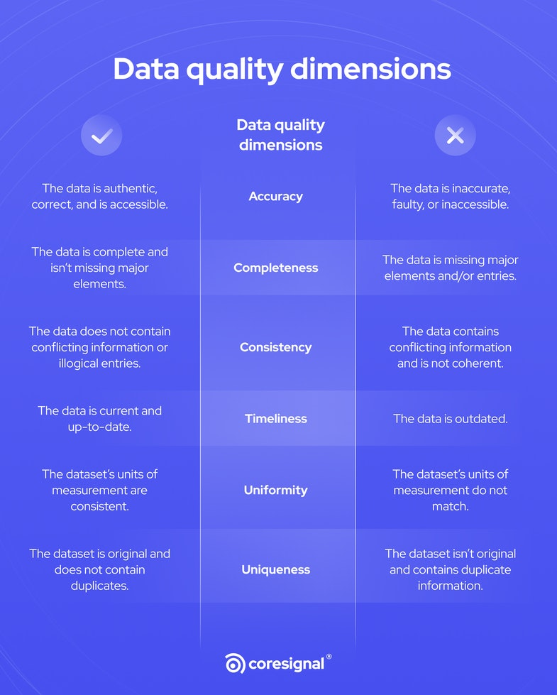 data quality dimensions infographic