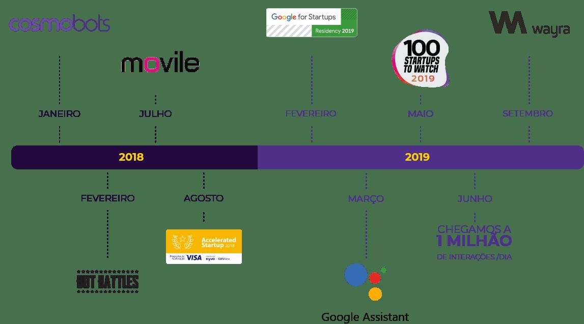 Cosmobots timeline illustration