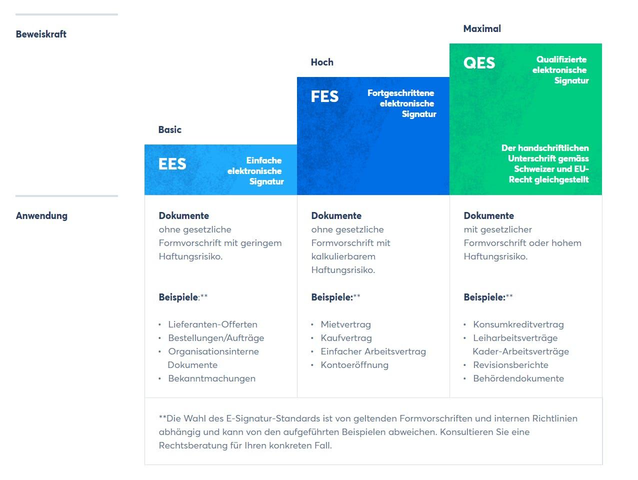 Das Gesetzt unterscheidet zwischen drei E-Signatur-Standards. Für die QES wird die vorgängige Identifikation der Signierenden vorausgesetzt. (Quelle: Skribble)