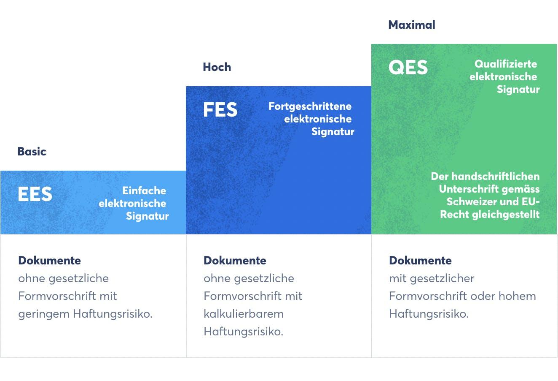 Die nach EU- und Schweizer Recht verfügbaren E-Signatur-Standards (Quelle: Skribble)
