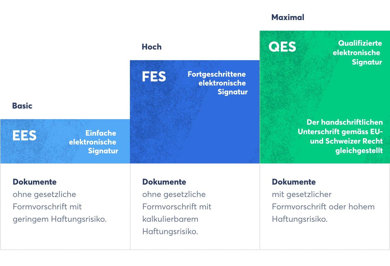 Die in der Schweiz und der EU gesetzlich geregelten E-Signatur-Standards (Quelle: Skribble)