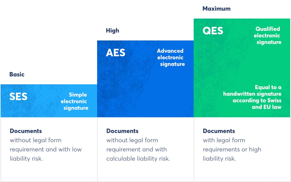 The qualified electronic signature (QES) ist the highest available e-signature standard with maximum security and legal weight (Source: Skribble).