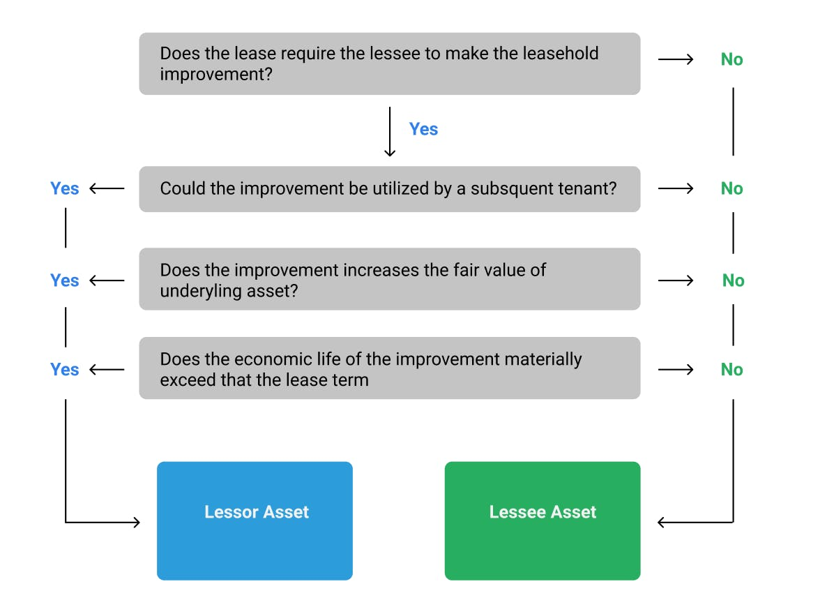 Indicators to help determine the leasehold improvement asset ownership to either the lessee or lessor