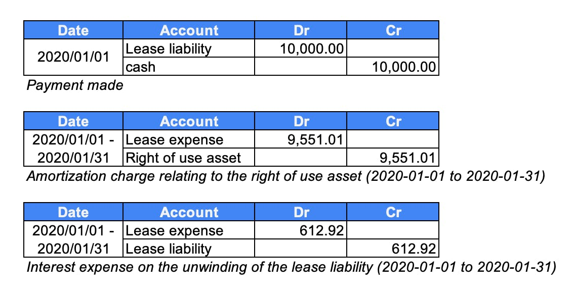 Example of the monthly journal entries for a operating lease under ASC 842