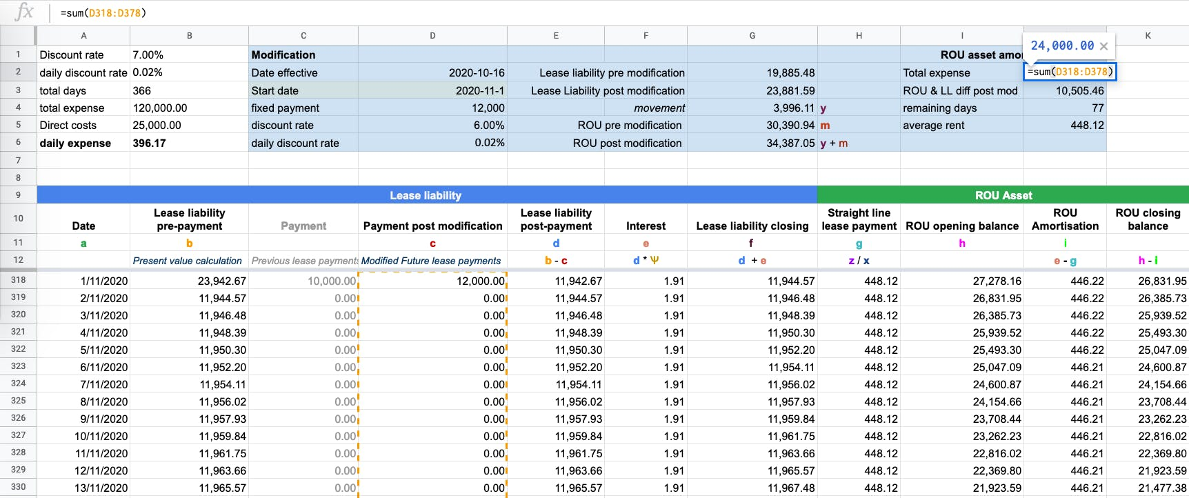 Updating the remaining lease expense based on the modification