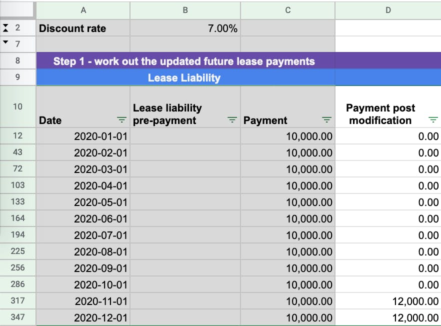 Updating the future lease payments based on the modification