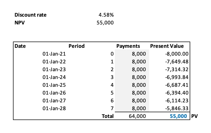 The NPV function applied to calculate the present value of the lease payments using at discount rate of 4.58%