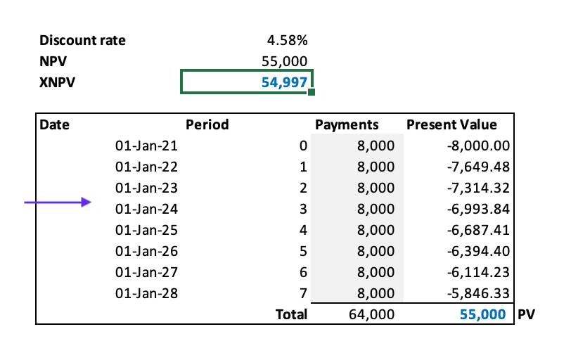 The XNPV formula used to present value the future lease payments that are made on a annual basis