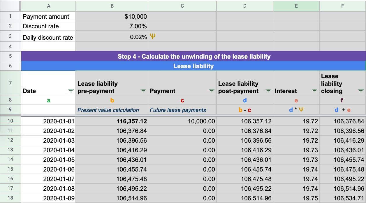The Calculations are done daily for the lease liability and right of use asset to ensure accuracy