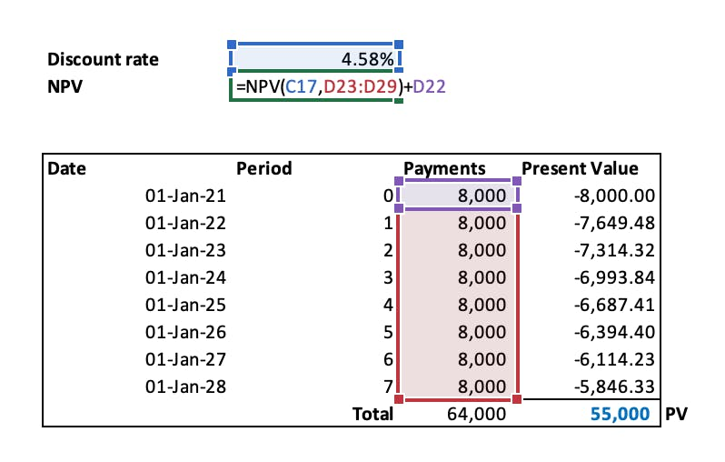A image showing how to apply the NPV function in Excel