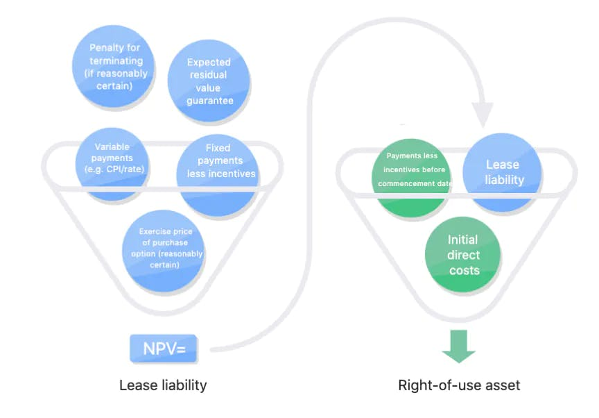 Diagram dispalying the inputs to calculating the lease liability and right of use asset