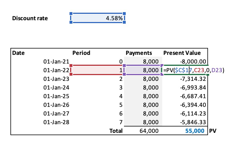 An image showing how the apply the PV function in Excel