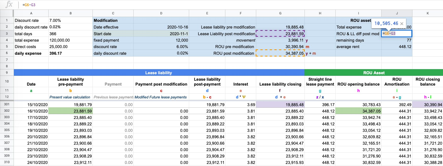 Adding the lease liability remeasurement movement amount to the right of use asset