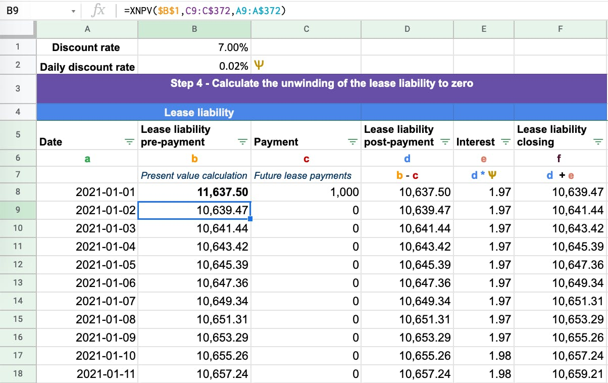 The lease liability when calculate should unwind to zero.
