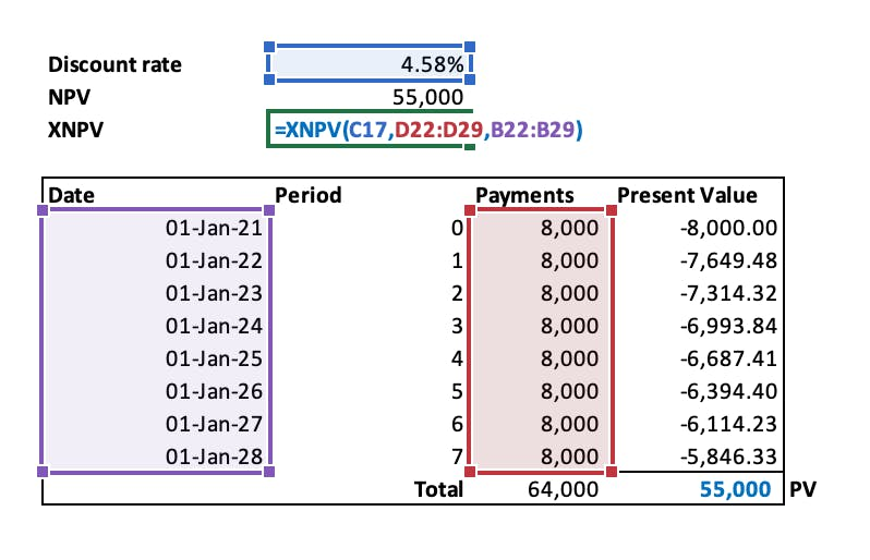 How to apply the XNPV formula