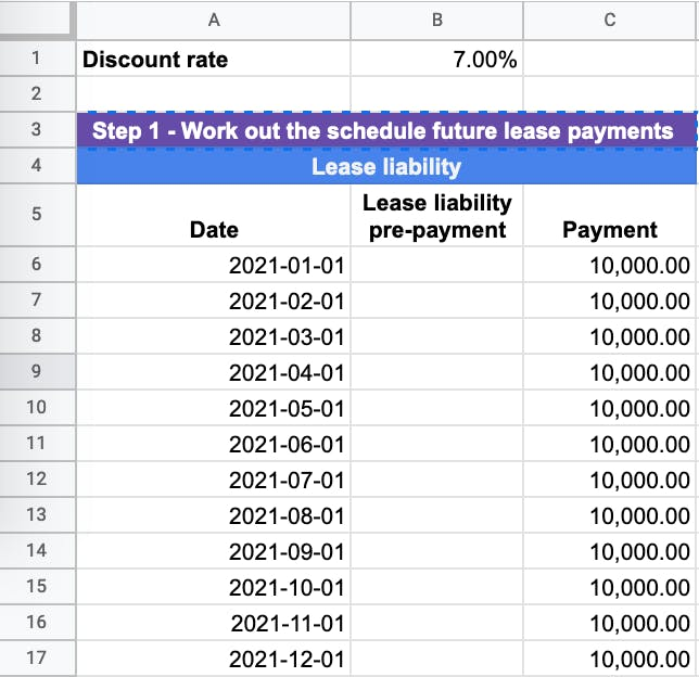 The future cash outflows at inception of the lease which are use to calculate the finance lease
