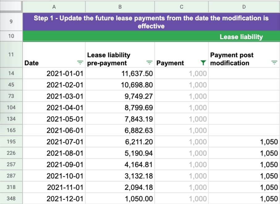 When a modification occurs the first step is to update the future lease payments.