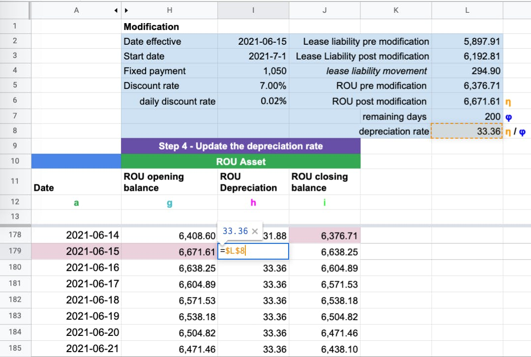 When the right of use asset balance has changed, the lessee is required to update the depreciation rate.