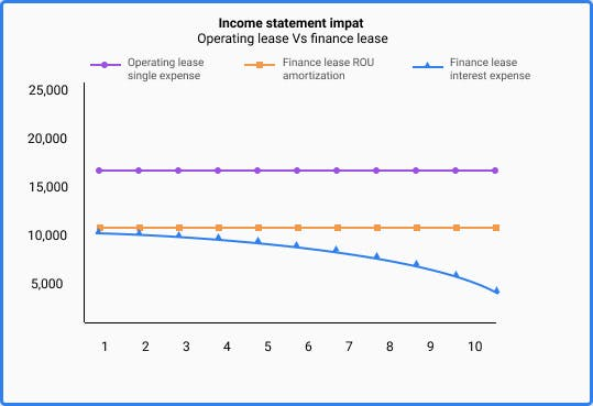 Comparison between the impact a finance lease and operating lease has on the income statement under ASC 842