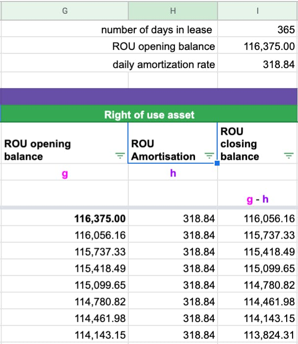 The right of use asset amortization rate